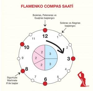 Flamenkodaki Popüler Biçimler (Makamlar):